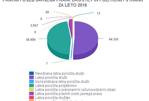 Javna objava letnih poročil 2016
